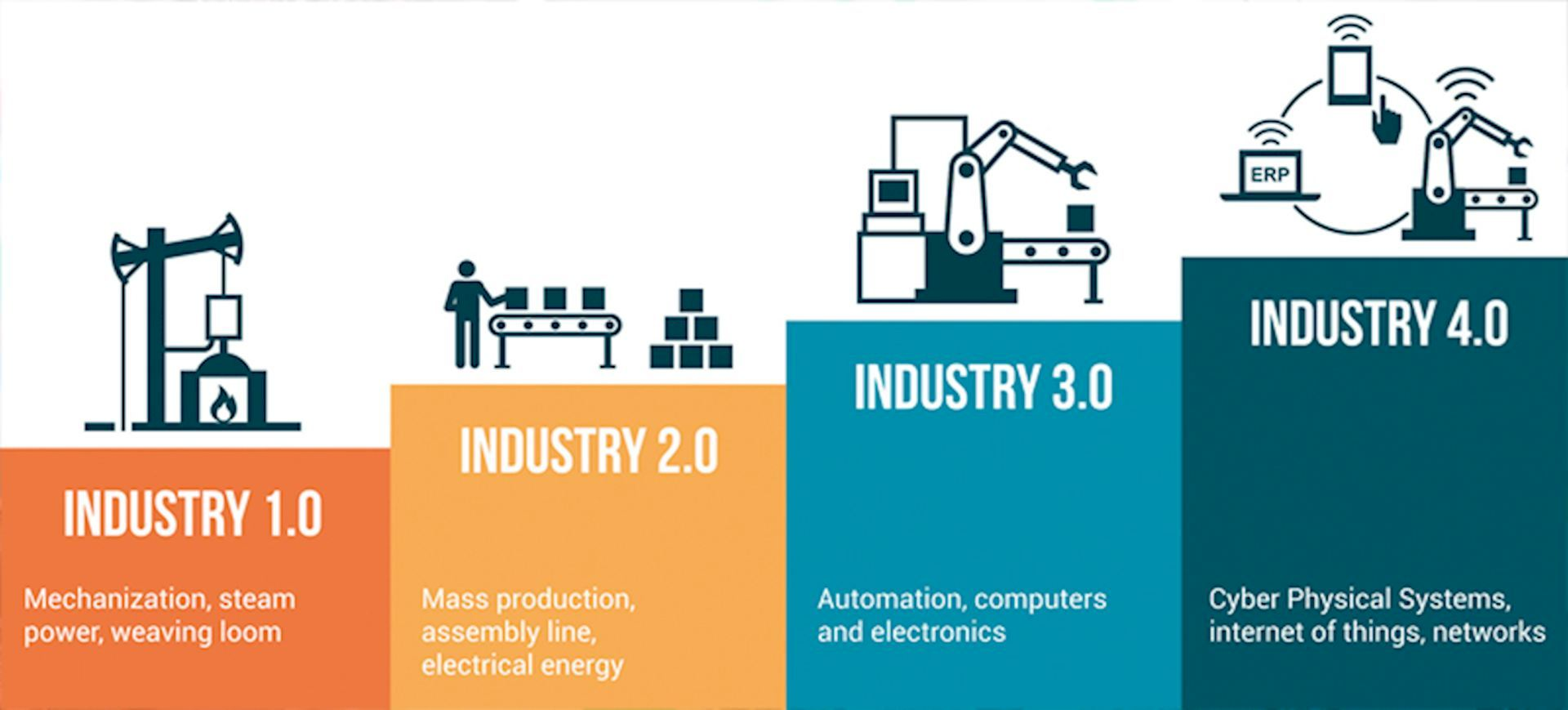 Industry 4.0 - future proof